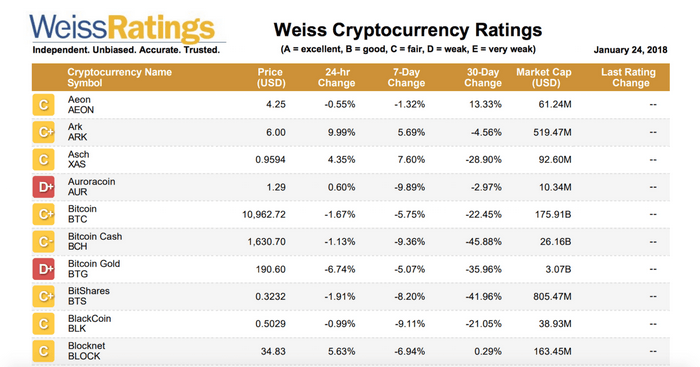 Analyse Weiss Cryptocurrency Ratings de Janvier 2018