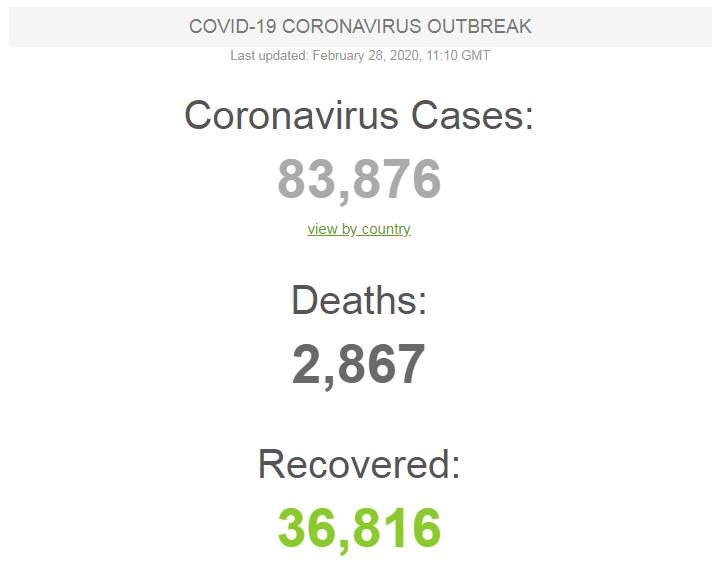Le coronavirus , une des raisons de la chute du cours de Bitcoin