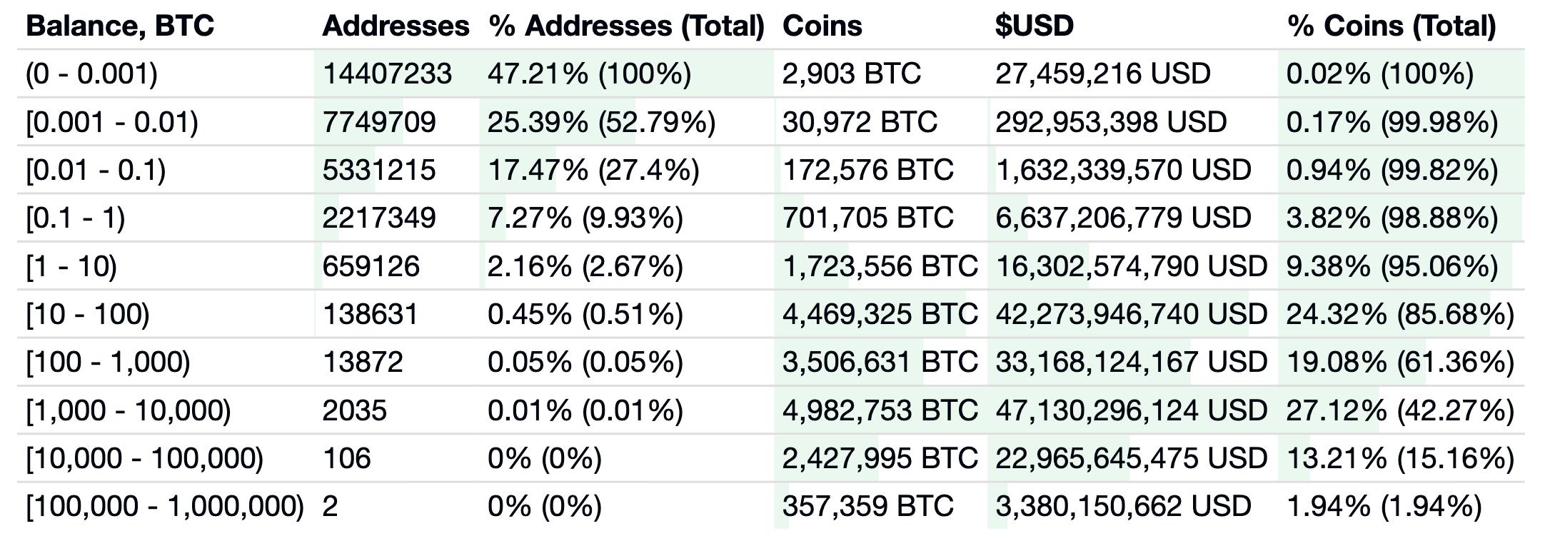 Plus de 8 millions d'adresses Bitcoin disposent de plus de 0.01 BTC (ou 1 million de satoshis)