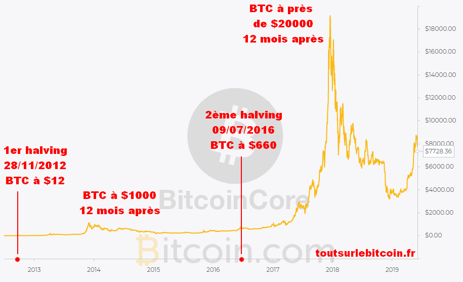 prix de bitcoin)