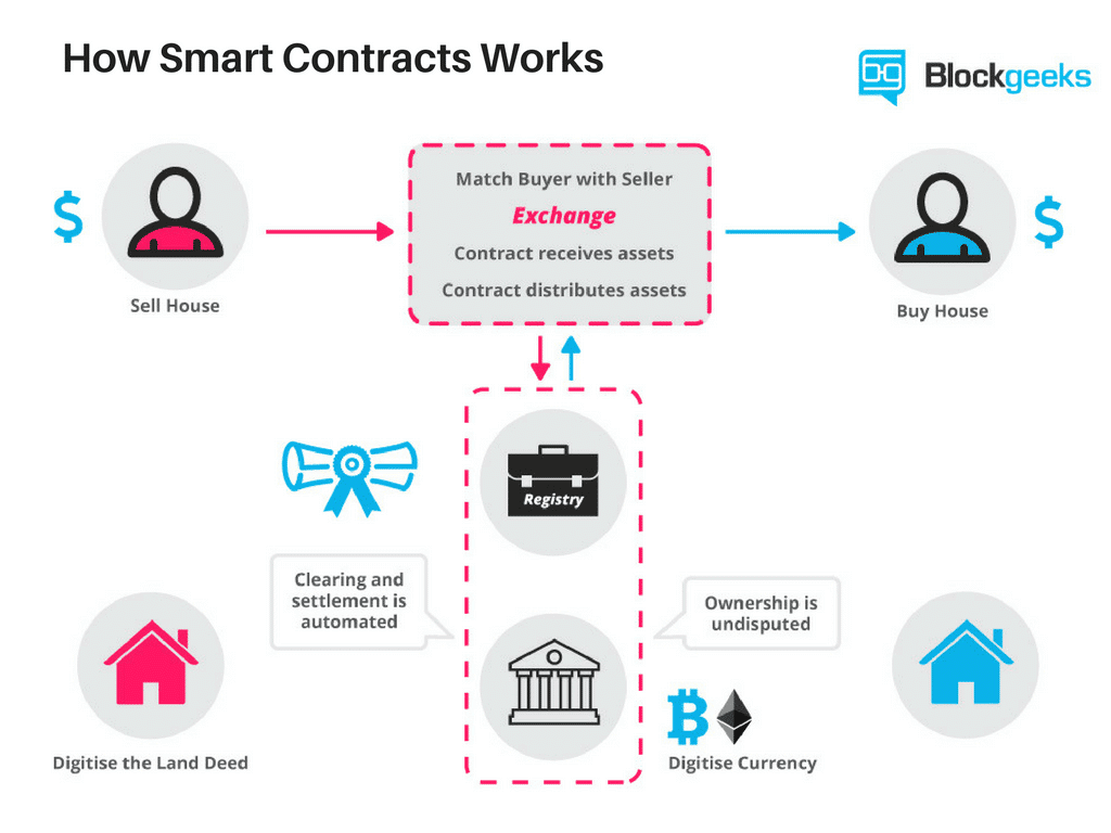 Fonctionnement d'un Smart Contract
