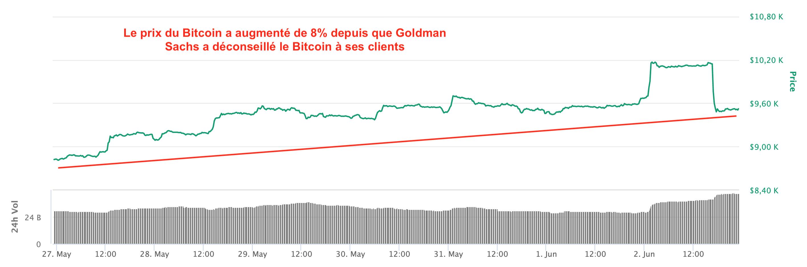 Le prix du Bitcoin a augmenté de 8% depuis que Goldman Sachs a déconseillé à ses clients d'en acheter