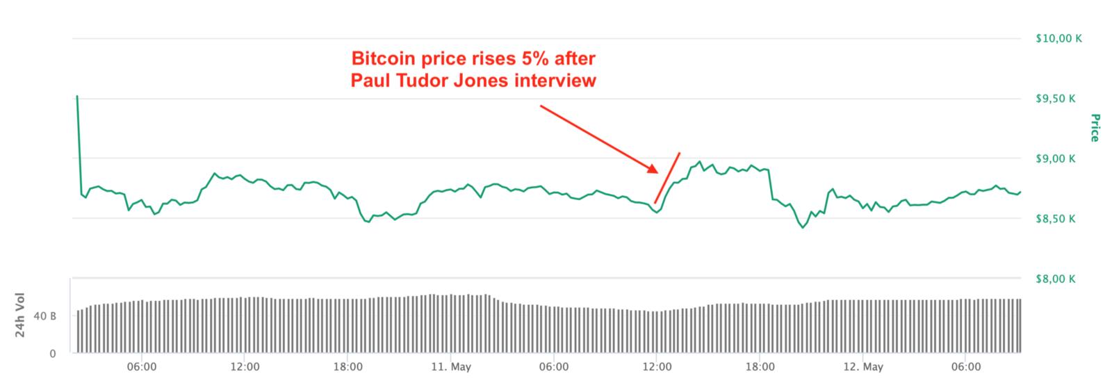 Le prix du Bitcoin a augmenté de 5% suite à l'interview de Paul Tudor