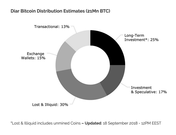 Répartition des Bitcoins - Septembre 2018