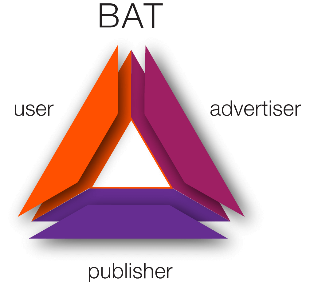 Triangle Basic Attention Token
